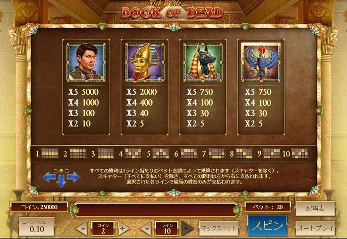 Book of Dead 高配当シンボル