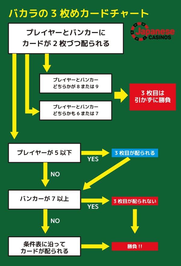 Baccarat_3rdcard_chart